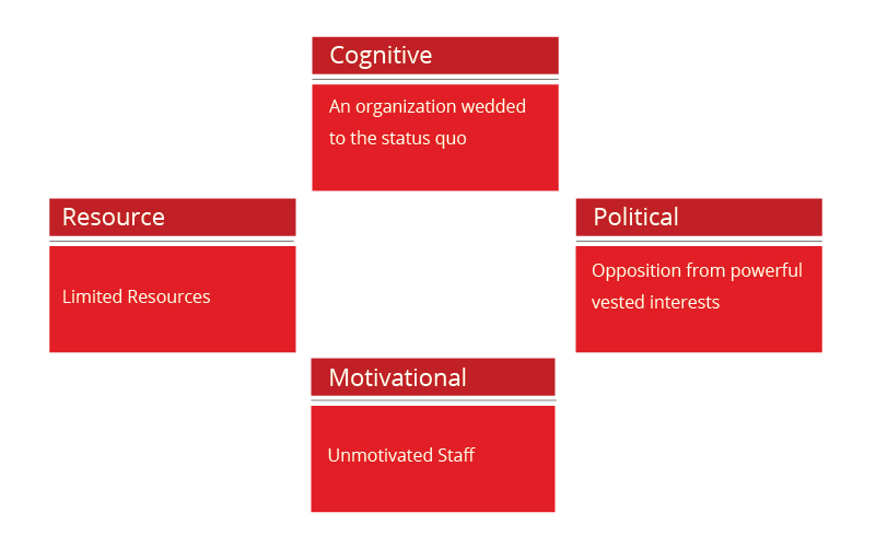 Four Hurdles to Strategy Execution   Blue Ocean Strategy