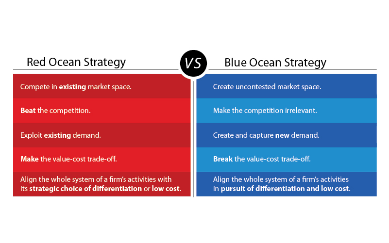 blue ocean strategies overview Blue ocean strategy accreditation of strategy to performance, sydney-based  transformation change,  a quick overview of the blue ocean strategy approach .