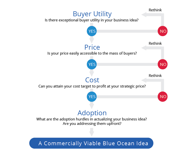 Blue Ocean Strategy Business Model | Blue Ocean Tools and