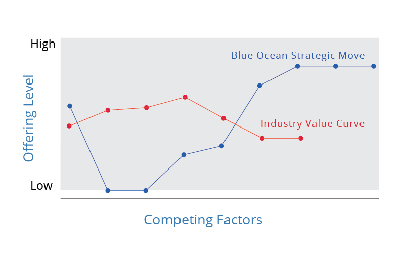 Strategy canvas blue ocean tools and frameworks for Value curve analysis template