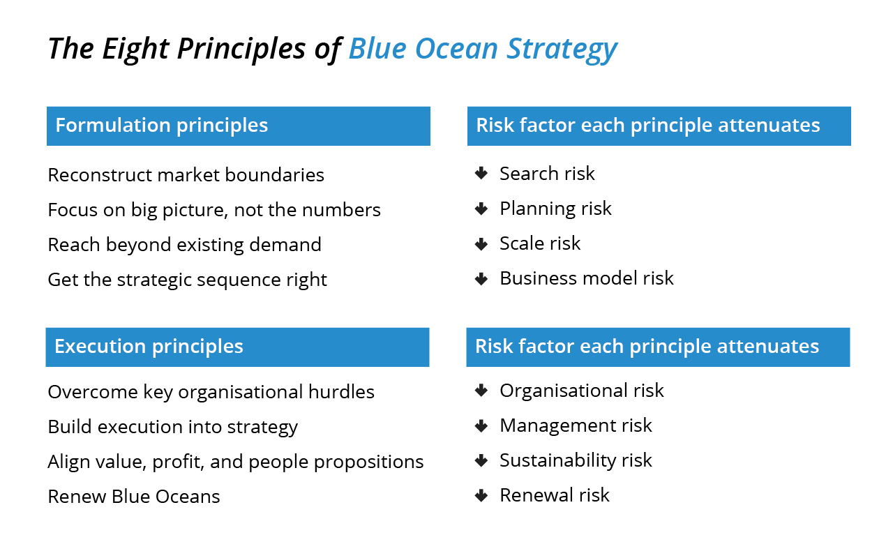 explain hket s business growth using the key principles of blue ocean strategy Start studying international business exam 1 learn vocabulary  blue ocean strategy with reps who will promote the products and explain its health benefits.